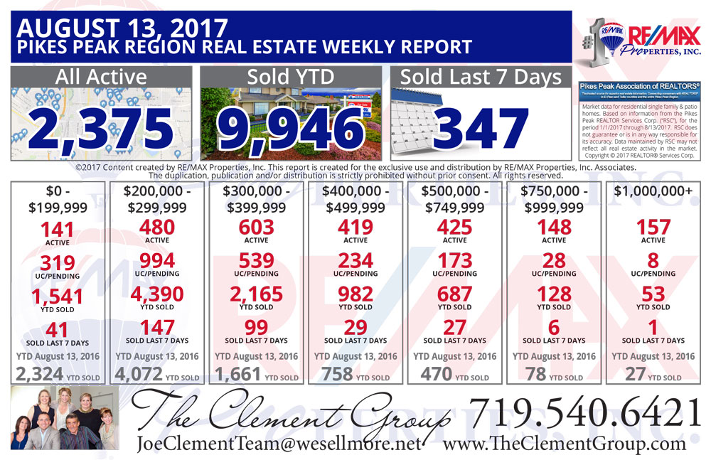 Colorado Springs & Pikes Peak Region Real Estate Market Update - August 13, 2017 - The Clement Group