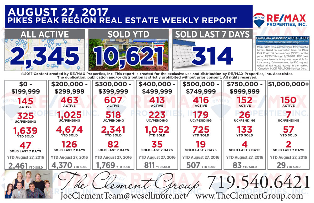 Colorado Springs & Pikes Peak Region Real Estate Market Update - August 27, 2017 - The Clement Group