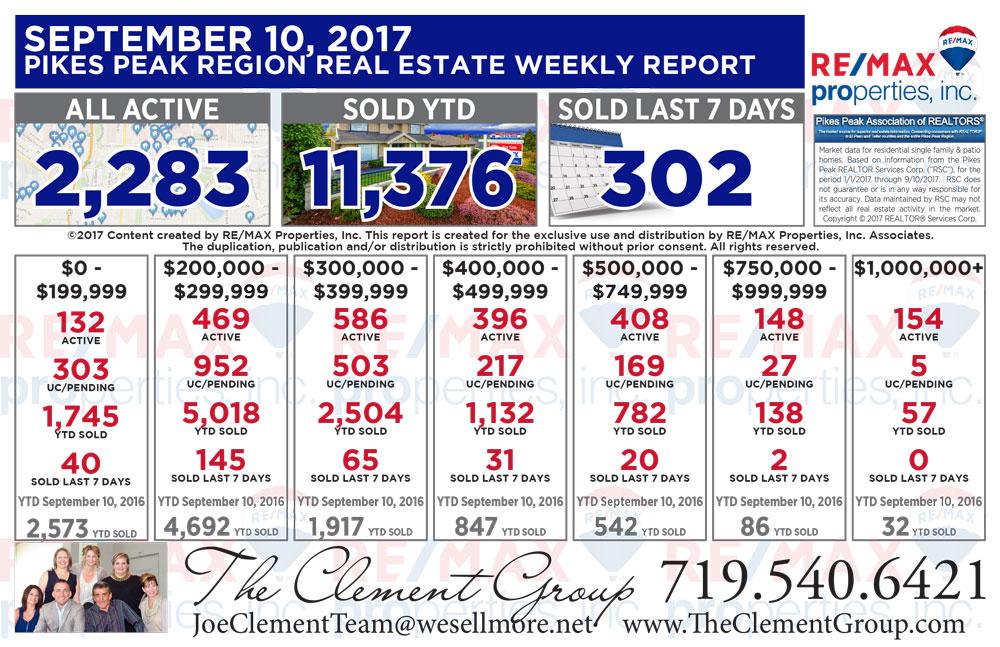 Colorado Springs & Pikes Peak Region Real Estate Market Update - September 10, 2017