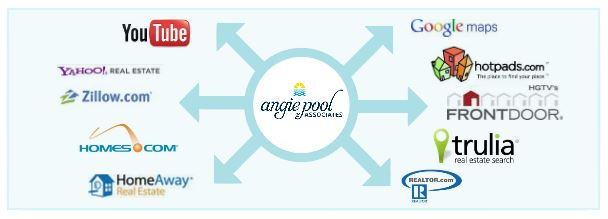 Angie Pool and Associates Selling
