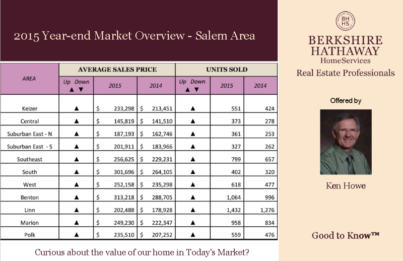 2015 Market Overview
