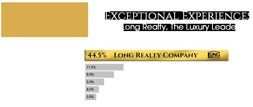 Long Realty Luxury - 2021年中市场份额-仅图表.png