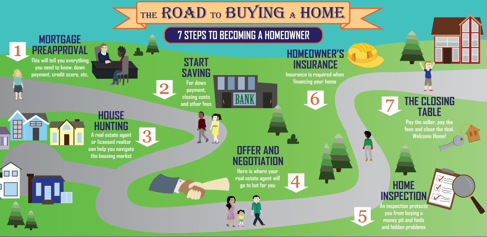 First Time Home Buyer Process of Buying House