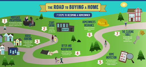7-Steps-to-Becoming-a-Homeowner-infographic