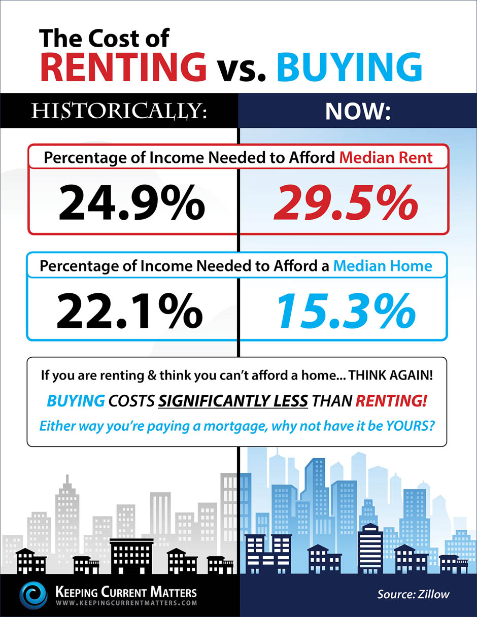 Cost of Renting Versus Buying