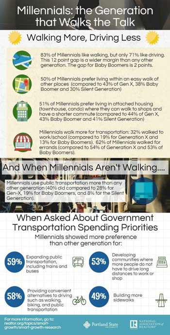 Millennials: the Generation that Walks the Talk