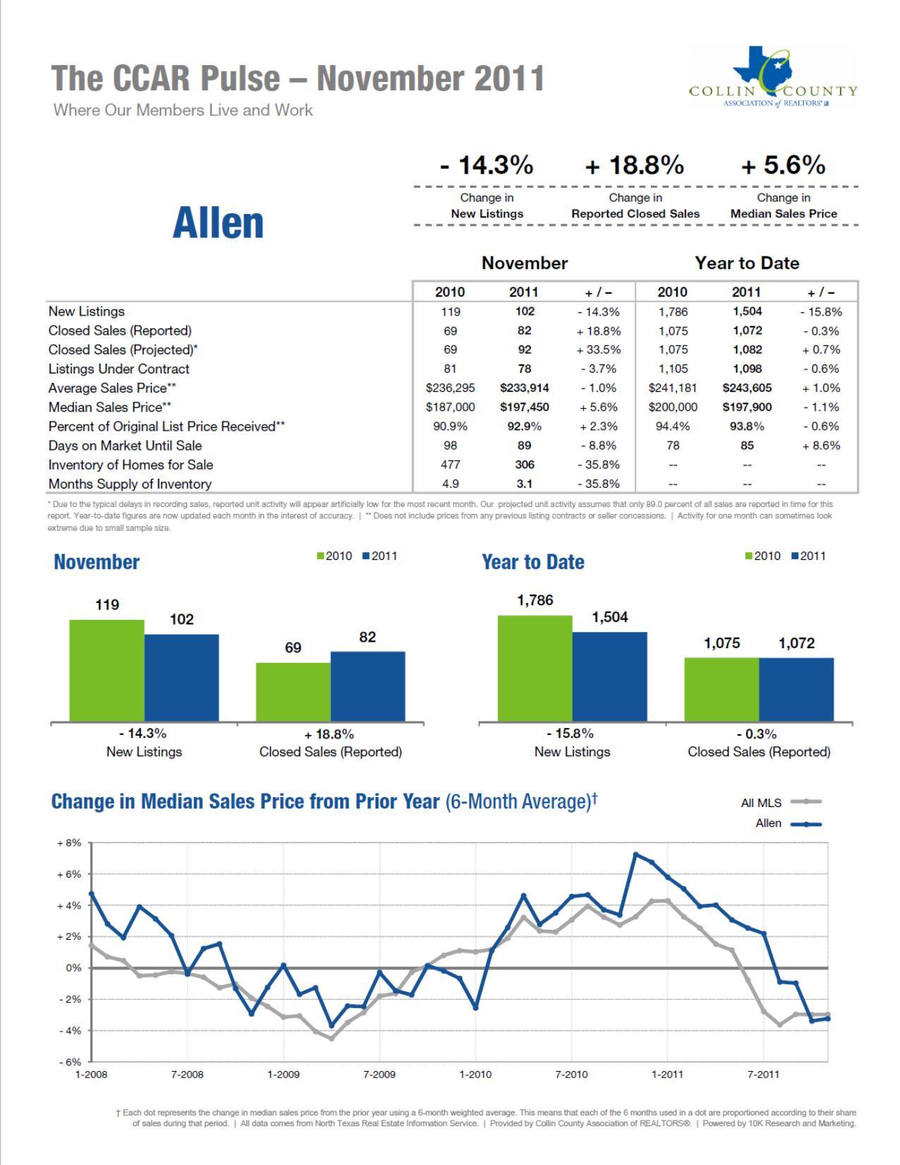Allen November