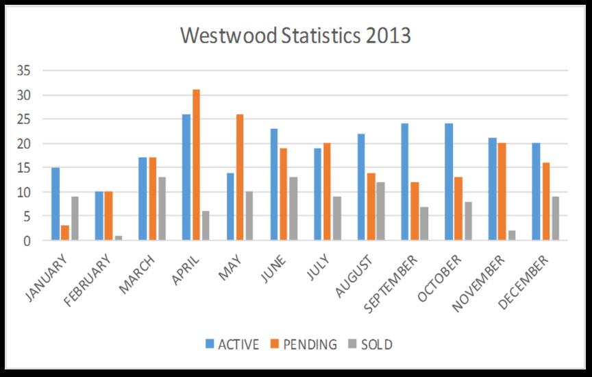 Westwood Stats 2013