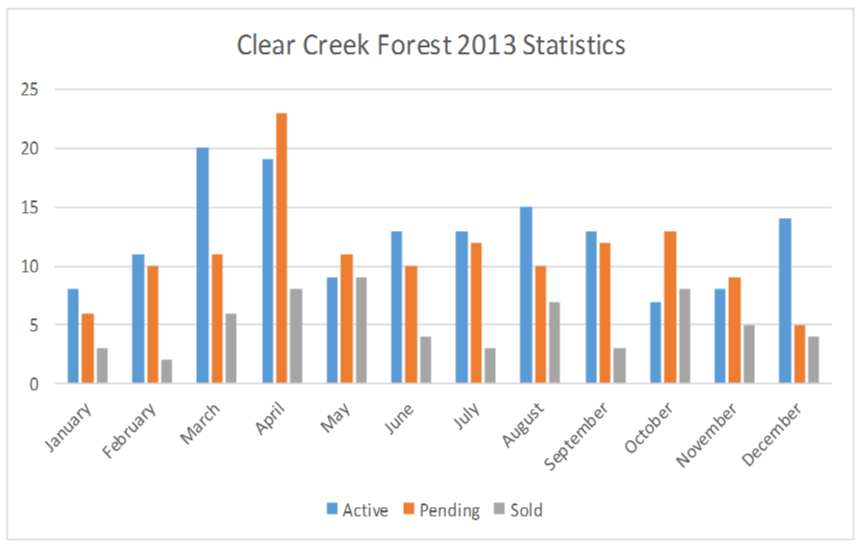 ClearCreekForest
