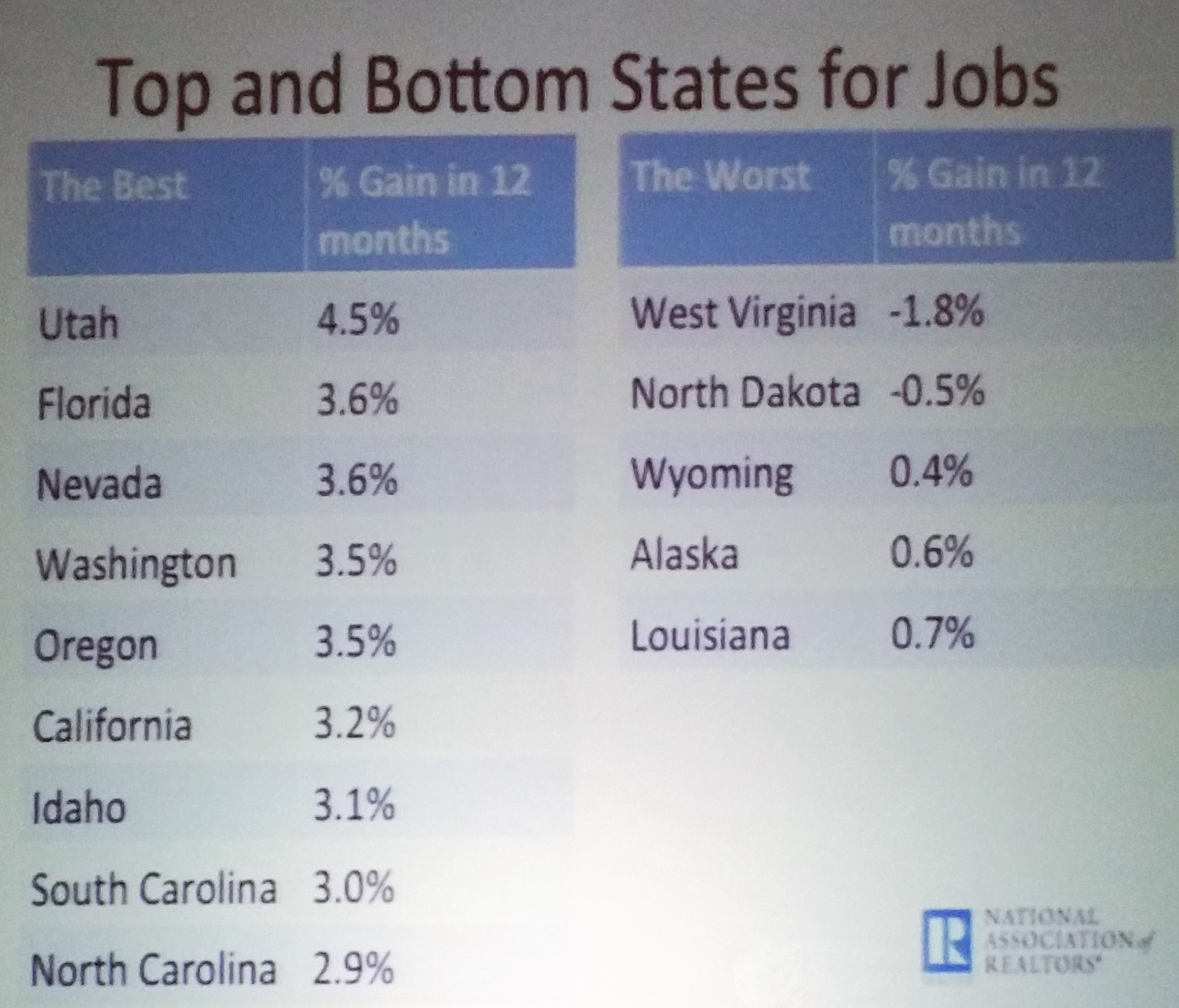 Top States for Jobs