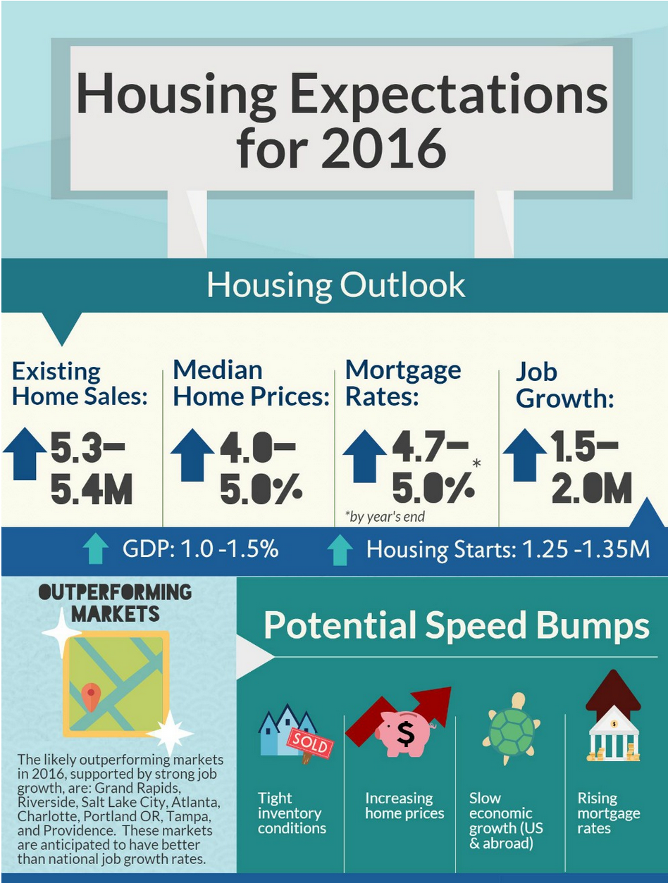HOUSING EXPECTATIONS FOR 2016