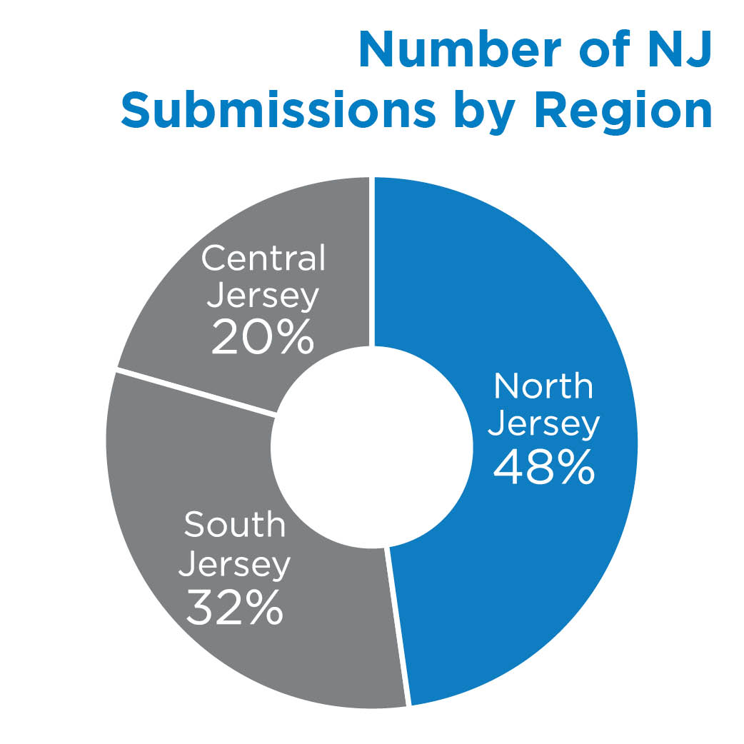Number of NJ Submissions by Region