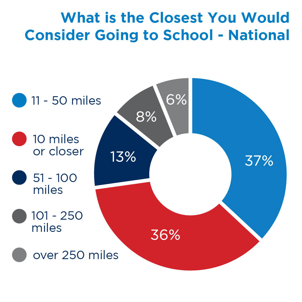 What is the Closest You Would Consider Going to School - National