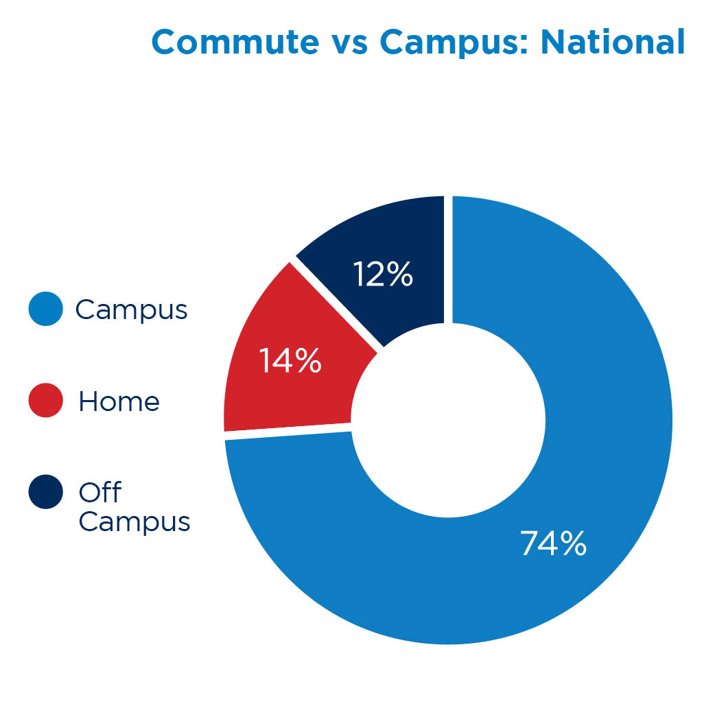 Campus VS. Commute - National
