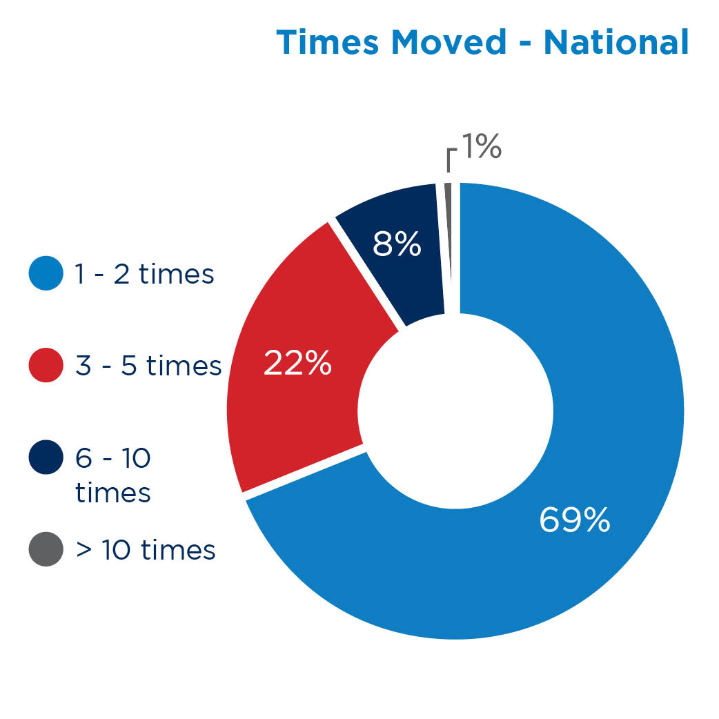 Times Moved - National