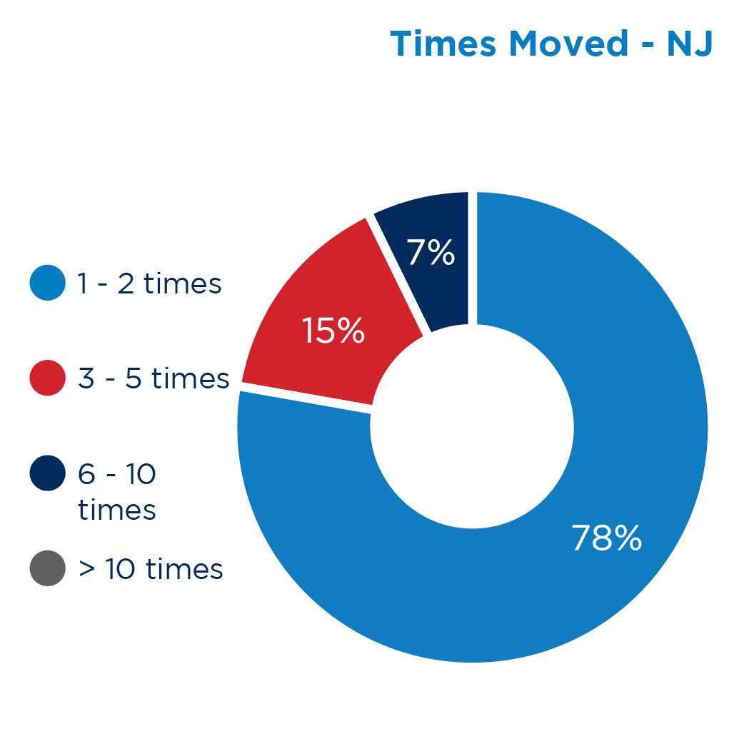 Times Moved - NJ