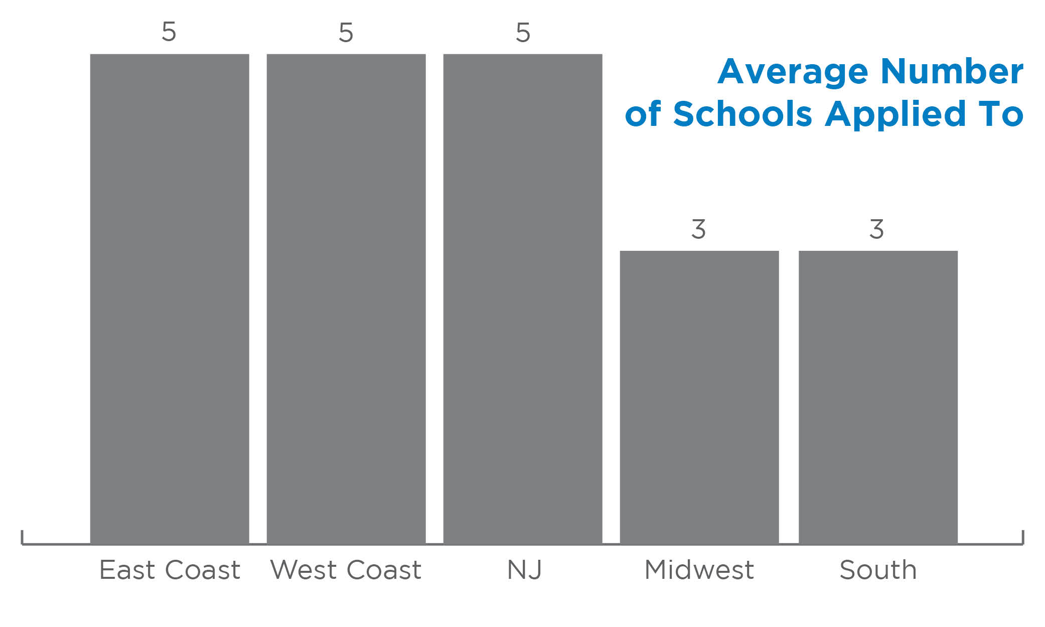 Average Number of Schools Applied