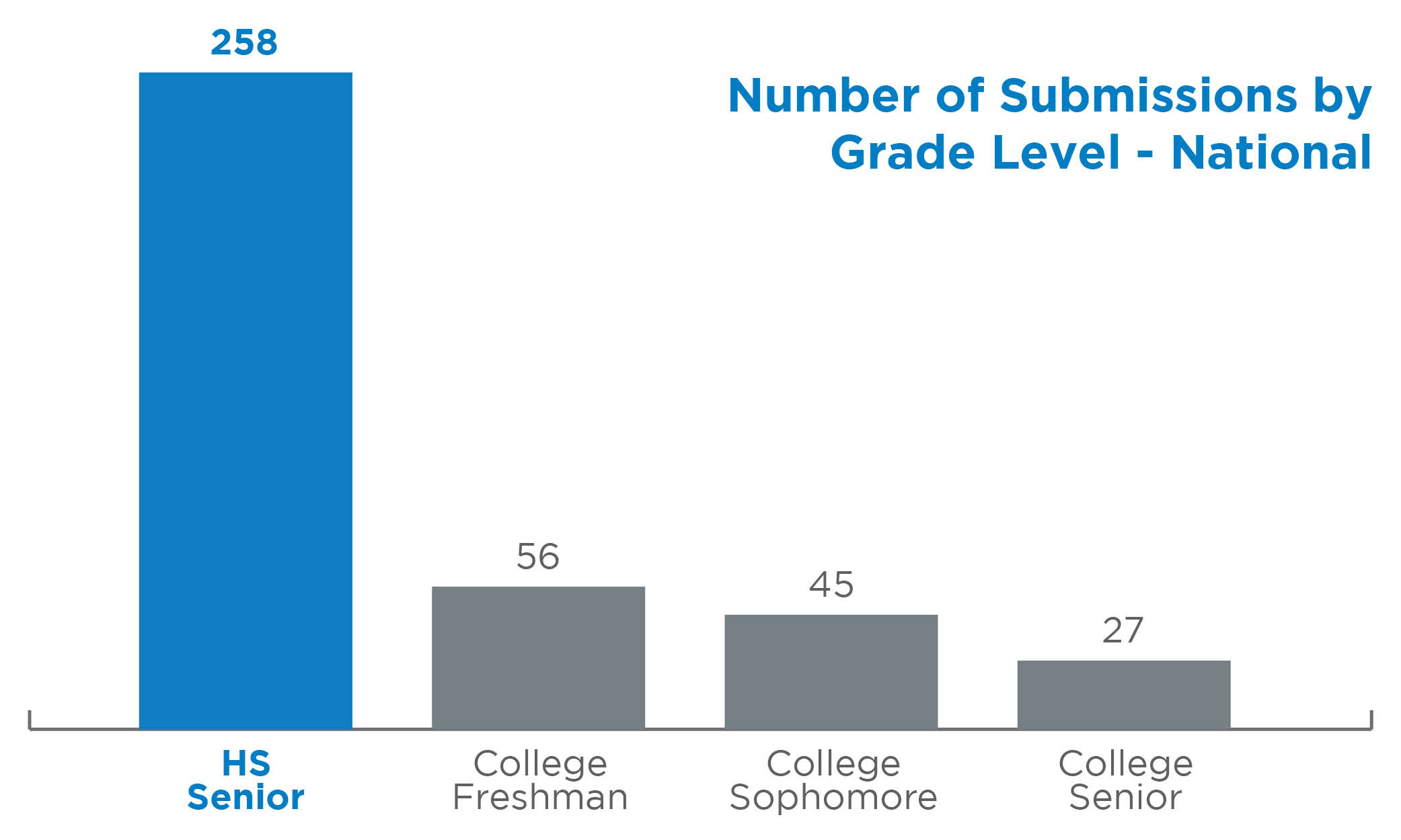 Number of Submissions by Grade Level - National