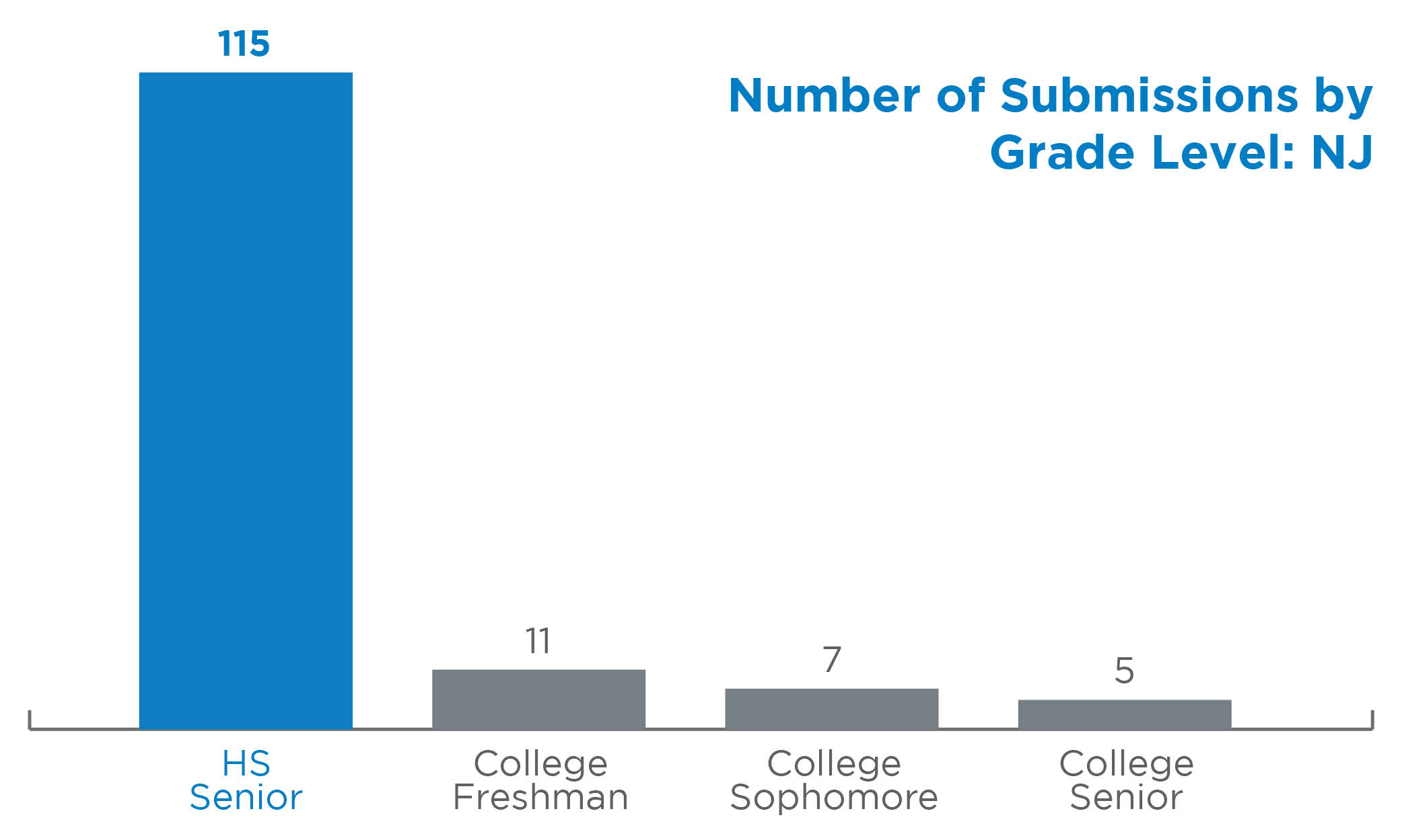Number of NJ Submissions by Grade Level