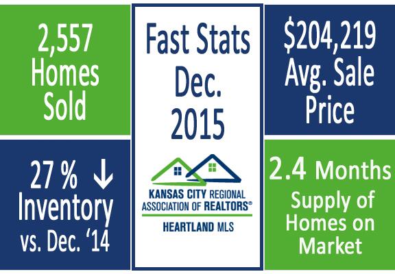 Q4 2015 Fast Stats
