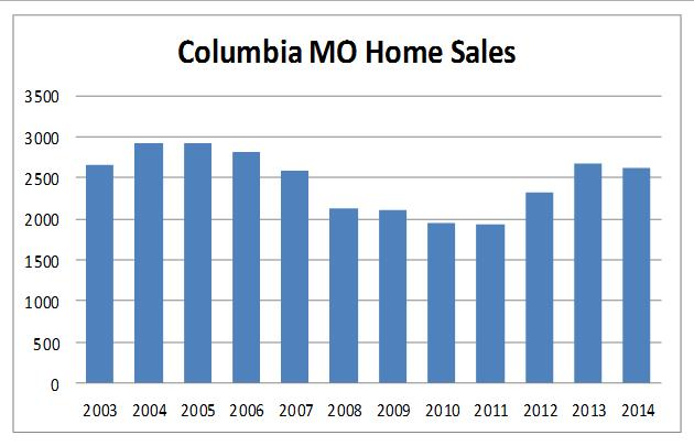 Columbia MO Home Sales Chart