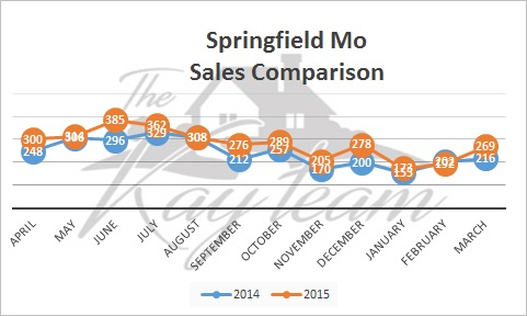 Springfield Mo Real Estate Market Report