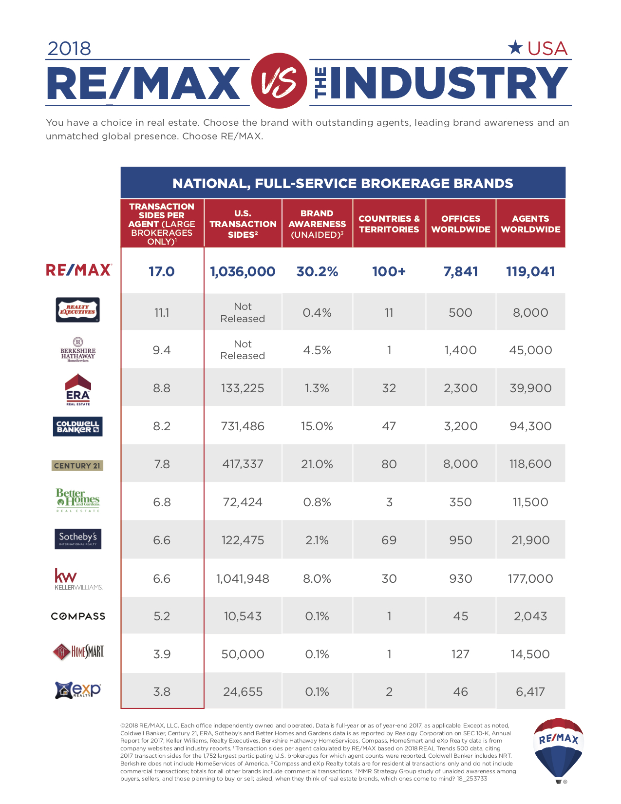 ReMax vs. Industry