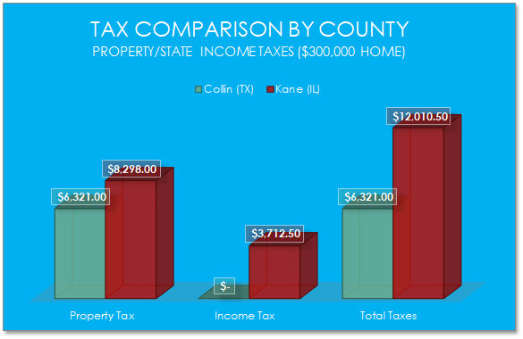 Illinois Taxes vs Texas 2018 (Chart)