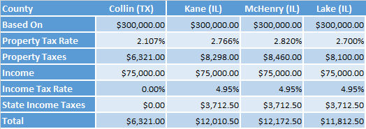 Illinois Taxes vs Texas 2018 (Table)