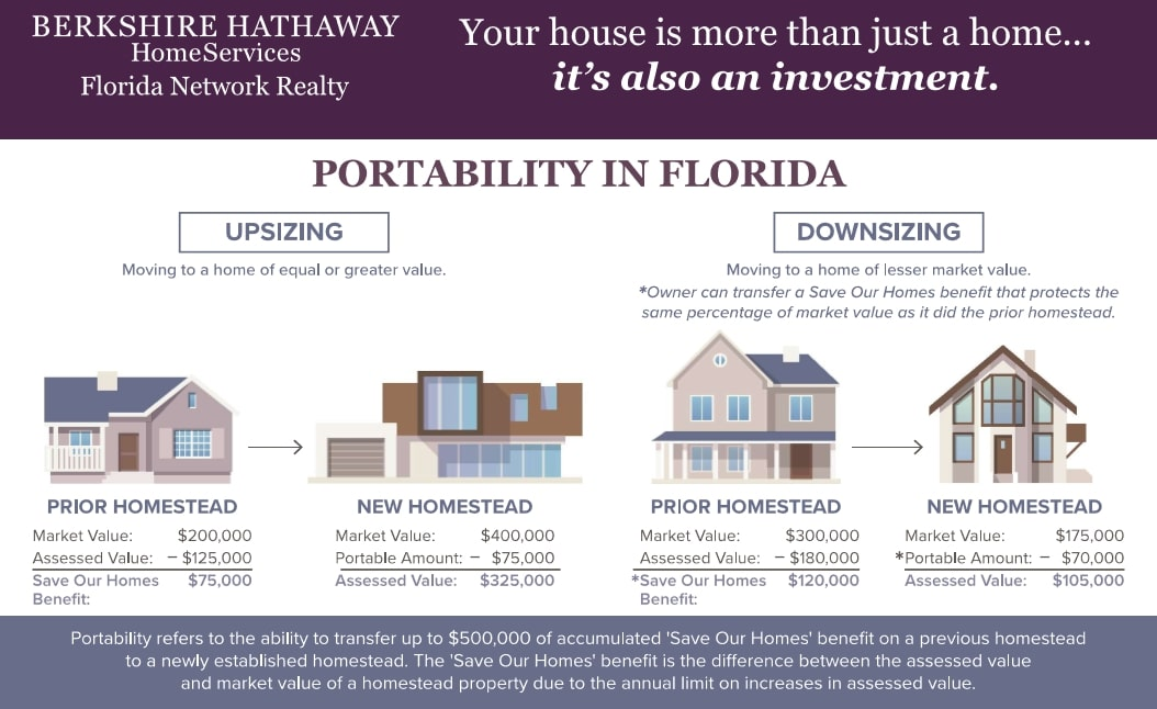 Florida Save Our Homes Portability