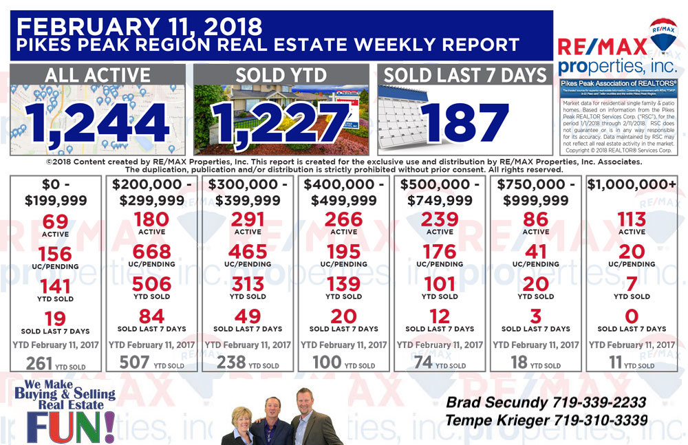 Colorado Springs Real Estate and the Pikes Peak Region  statistics