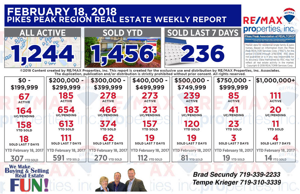 Colorado Springs and The Pikes Peak Region Real  Estate Weekly Statistics