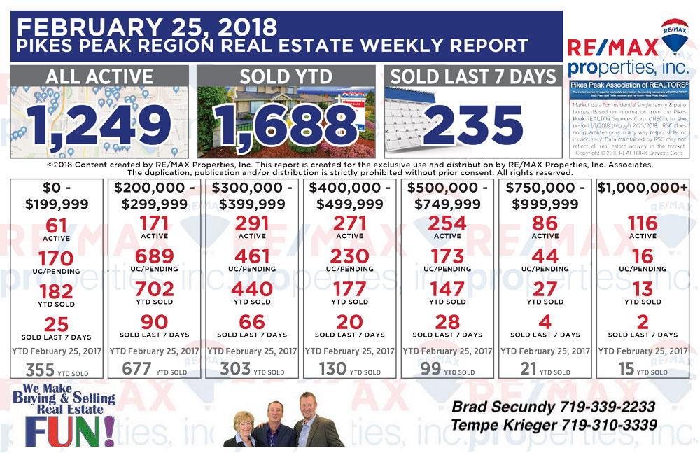Colorado Springs Real Estate Statistics