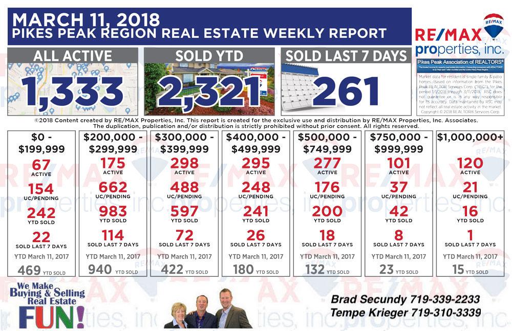 Colorado Springs Real Estate Market Statistics