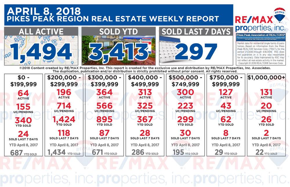 Colorado Springs Real Estate Statistics - TeamSecundy RE/MAX Properties Inc.
