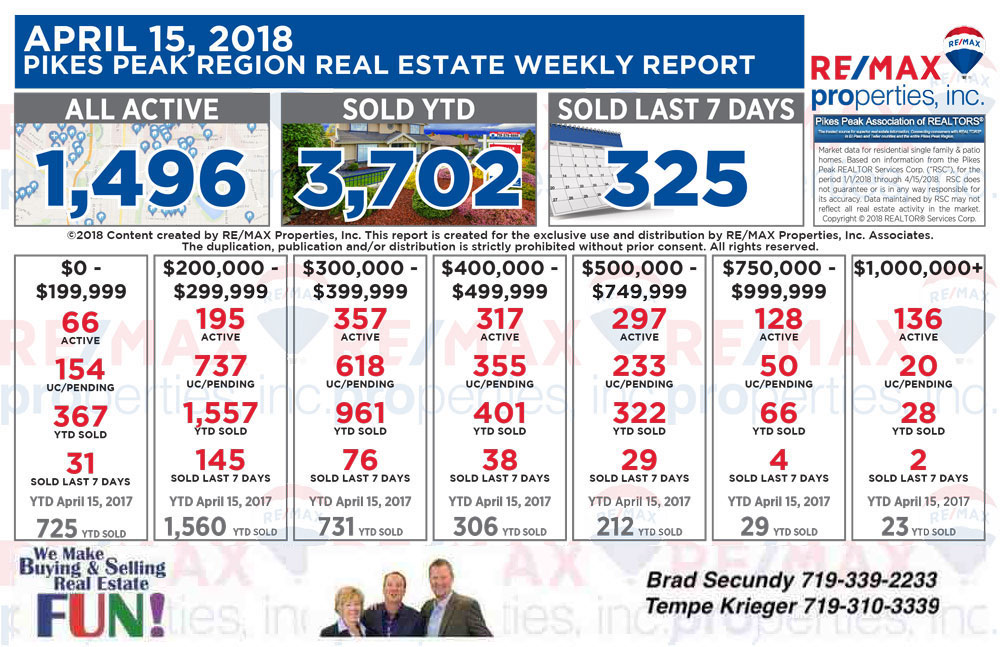 Colorado Springs Real Estate Statistics 4-18-2018