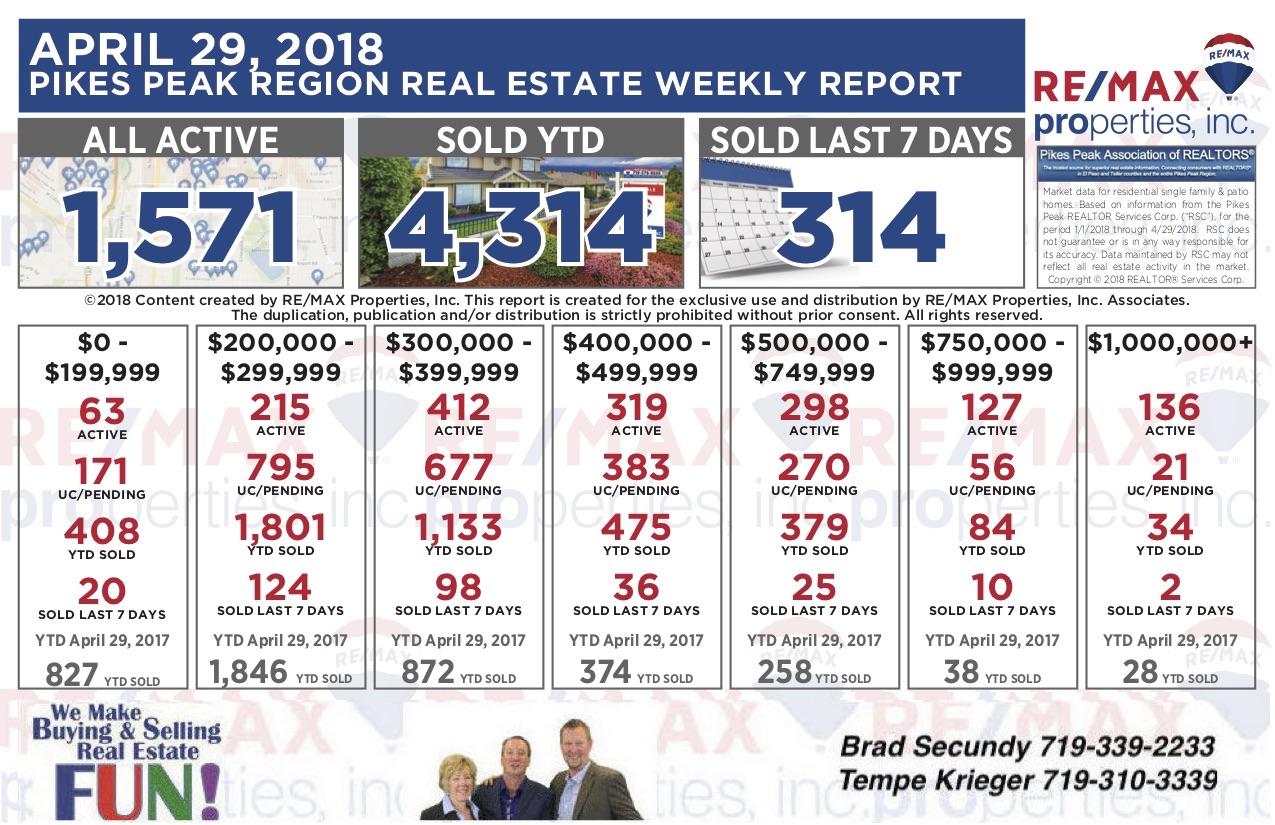 Colorado Springs Real Estate Statistics 4-29-2018