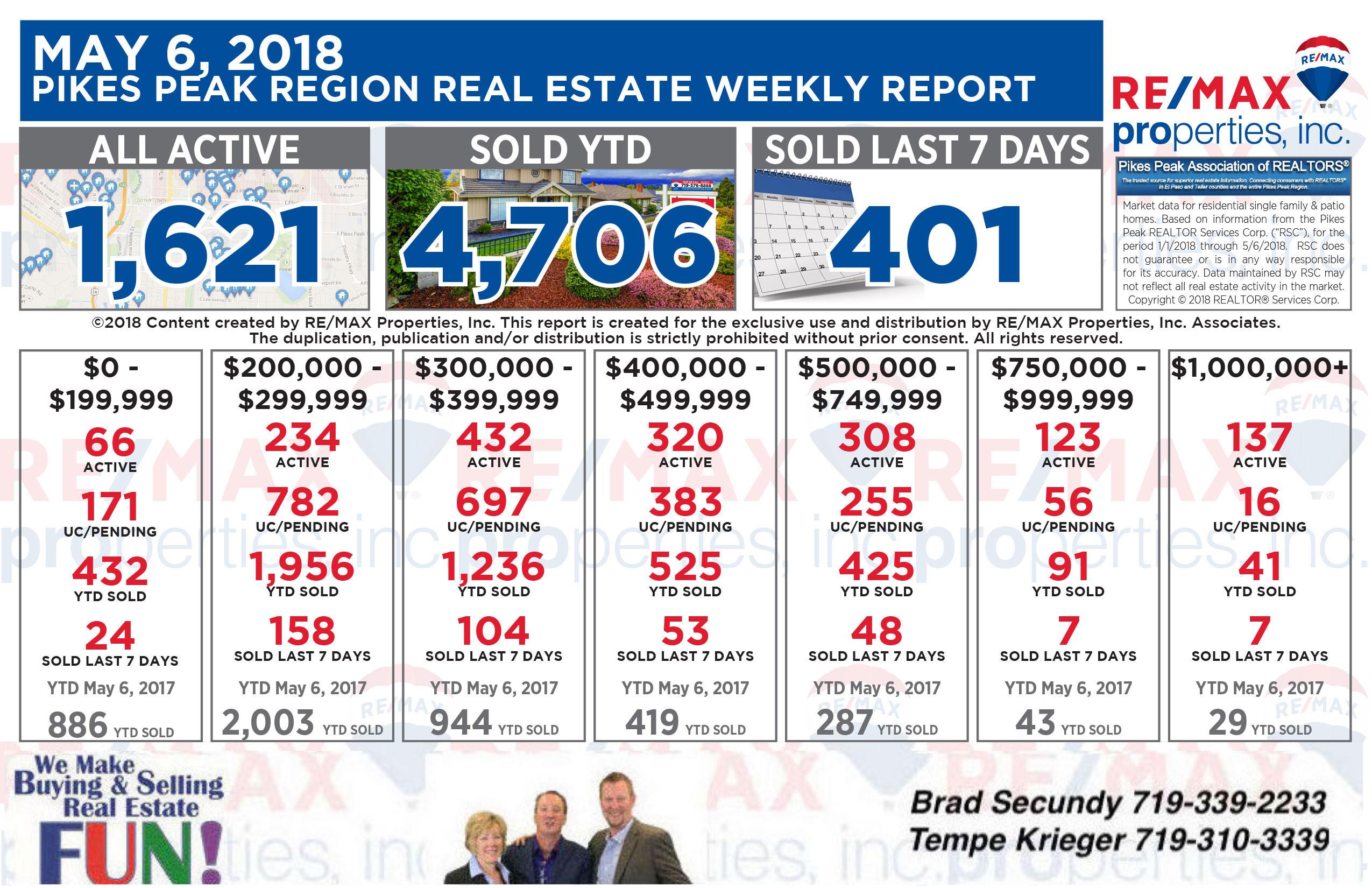 Colorado Springs Real Estate Statistics 5-6-2018