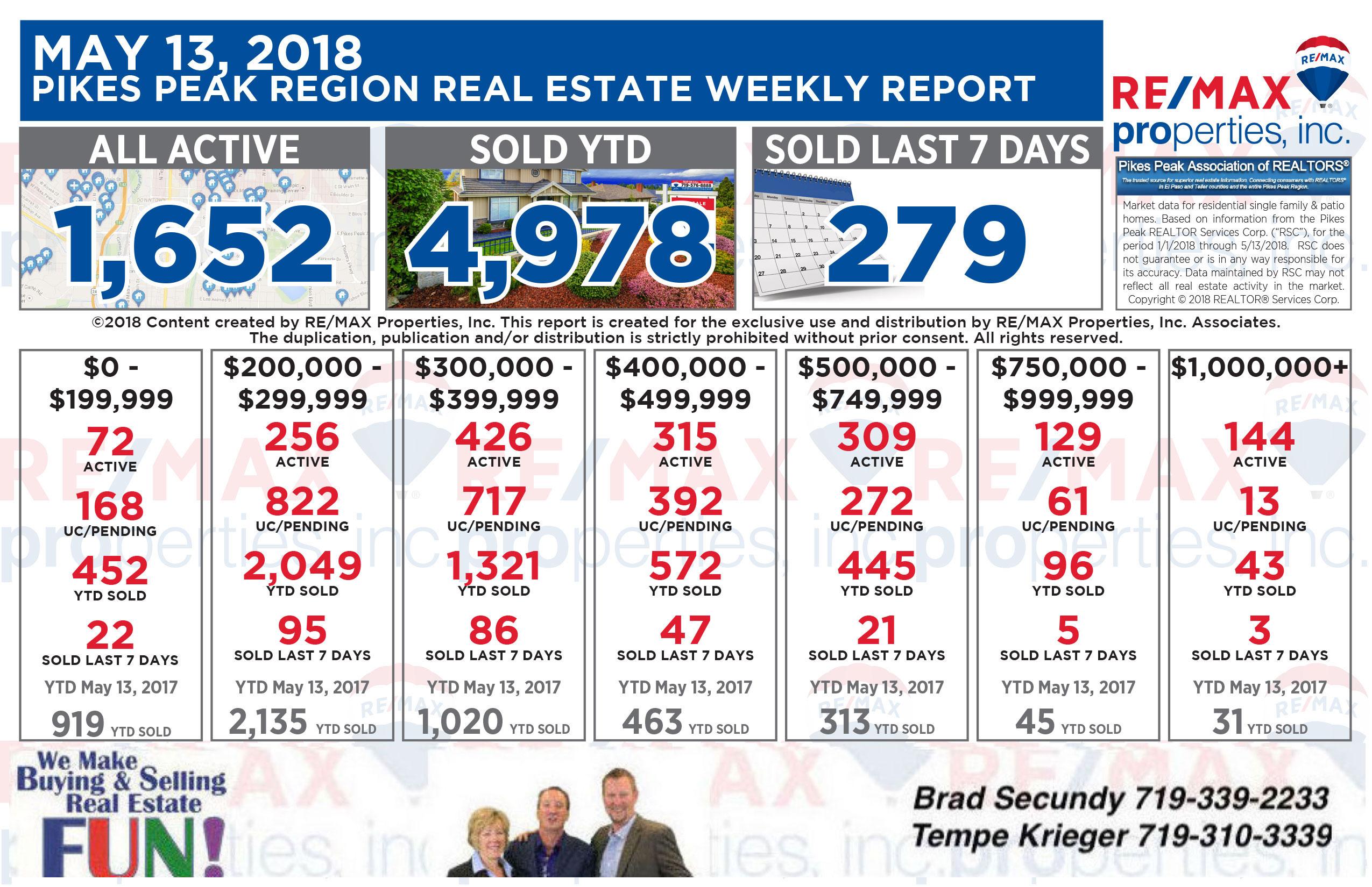 Colorado Springs Real Estate Statistics 5-13-2018