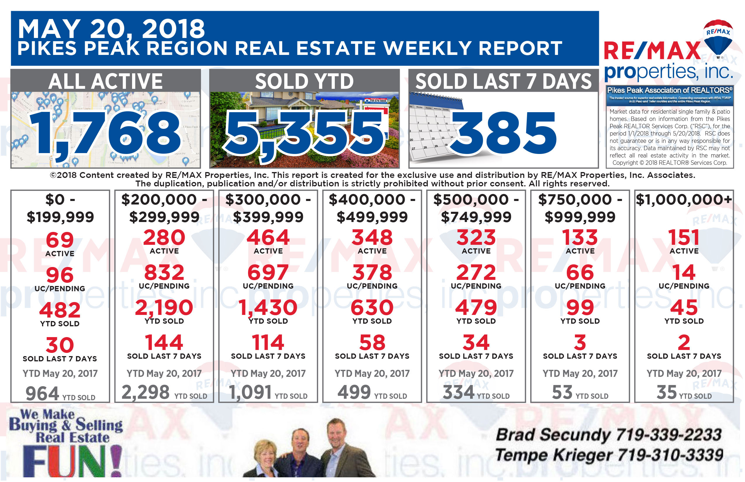 Colorado Springs Real Estate Statistics 5-20-2018