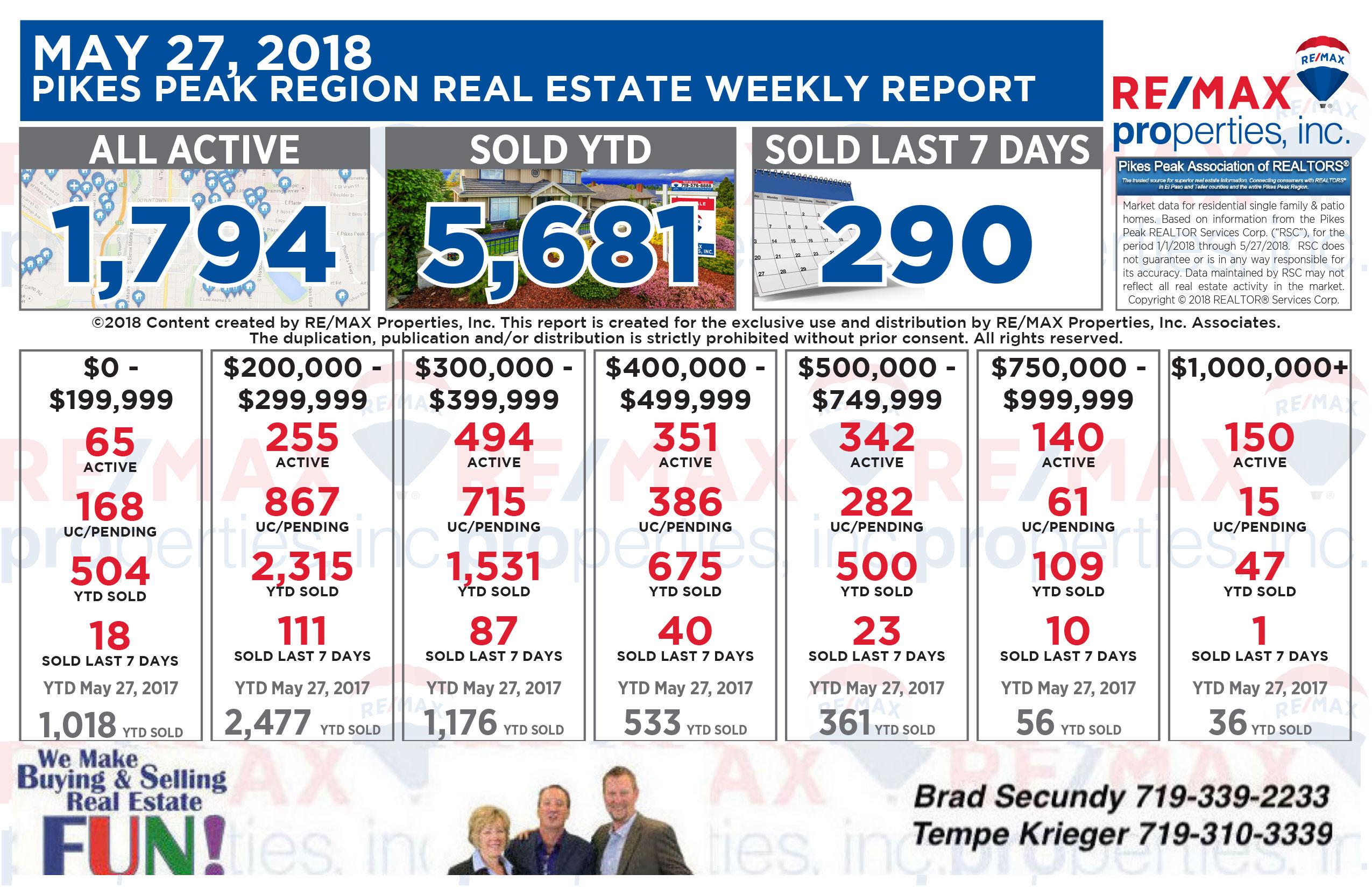 Colorado Springs Real Estate Statistics May 27th 2018