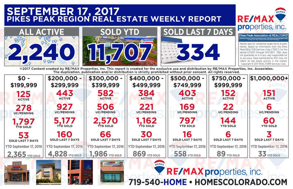 Colorado Springs & Pikes Peak Region Real Estate Market Update - September 17, 2017