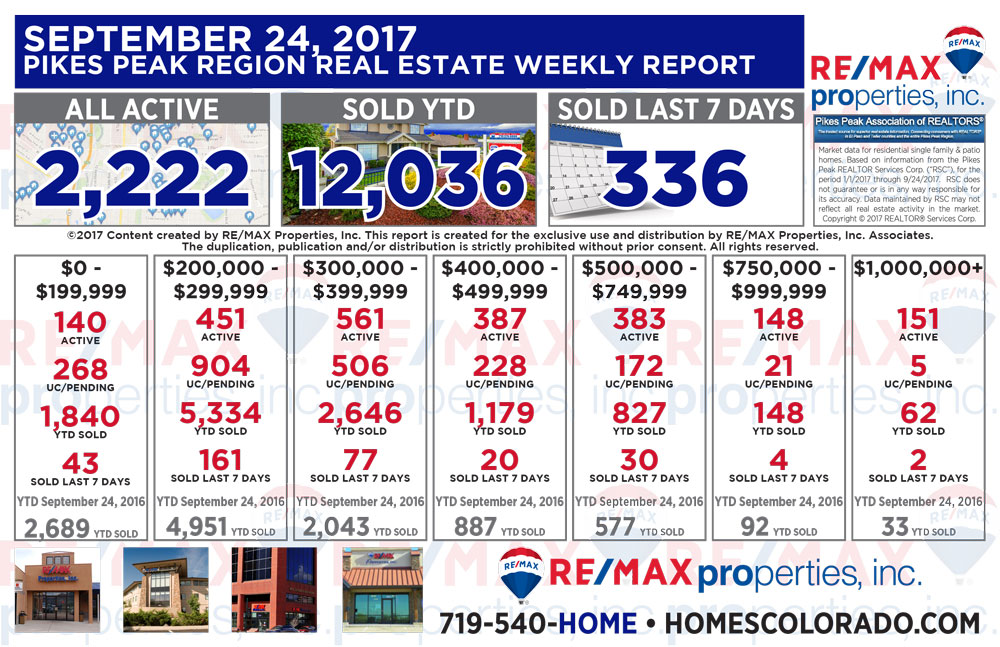 Colorado Springs & Pikes Peak Region Real Estate Market Update - September 24, 2017
