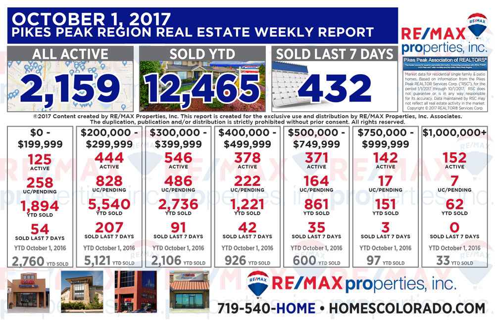 Colorado Springs & Pikes Peak Region Real Estate Market Update - October 1, 2017