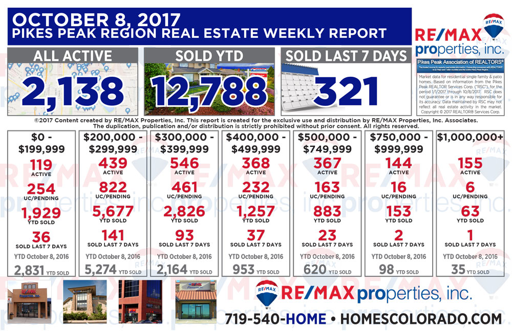 Colorado Springs & Pikes Peak Region Real Estate Market Update - October 8, 2017