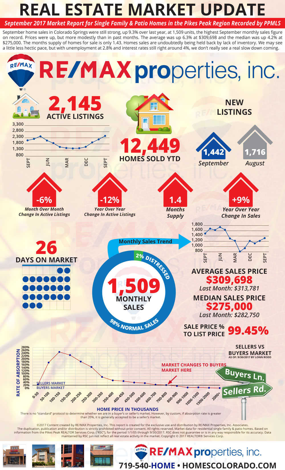 September 2017 Market Update - Colorado Springs Real Estate - RE/MAX Properties, Inc.