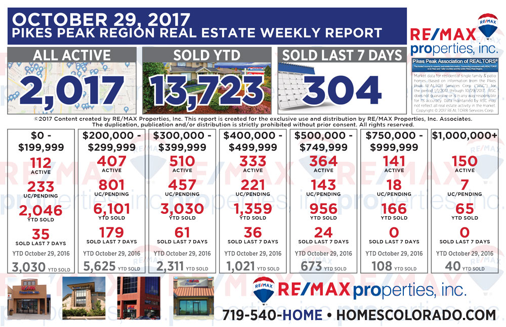 Colorado Springs & Pikes Peak Region Real Estate Market Update - October 29, 2017