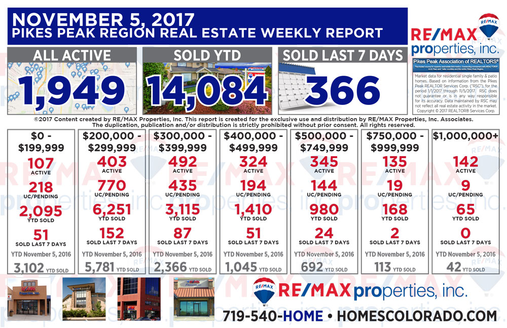 Colorado Springs & Pikes Peak Region Real Estate Market Update - November 5, 2017