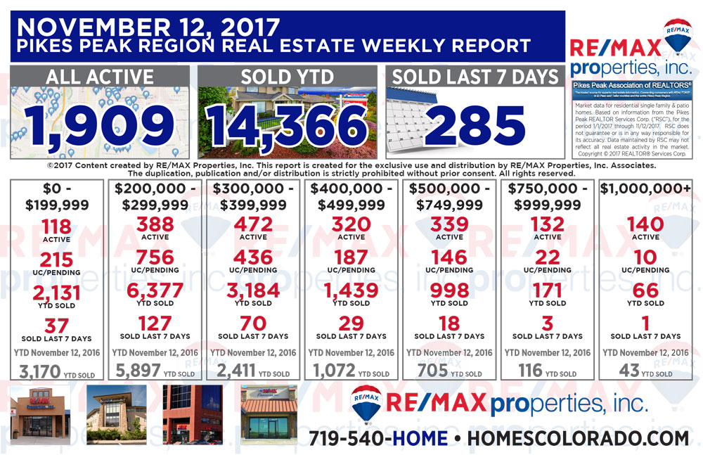 Colorado Springs & Pikes Peak Region Real Estate Market Update - November 12, 2017
