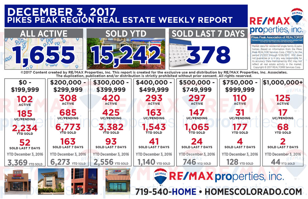 Colorado Springs & Pikes Peak Region Real Estate Market Update - December 3, 2017